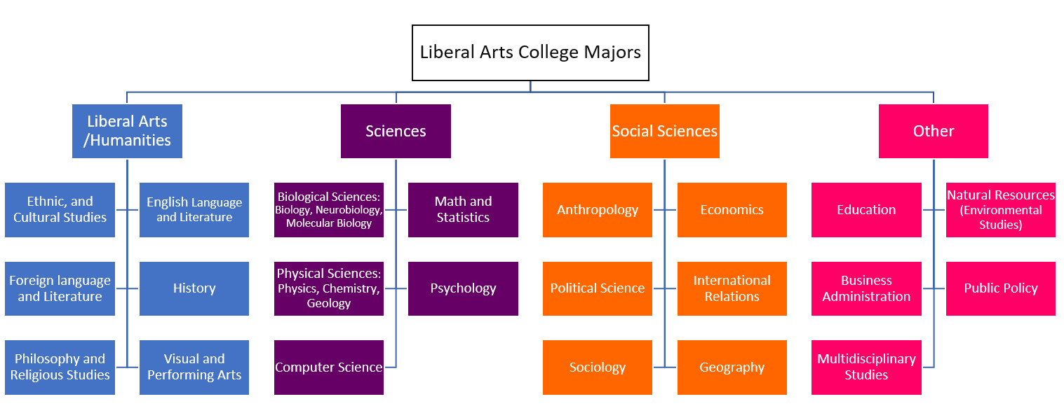 Majors by categories at Liberal Arts Colleges. © 2017 O's List, LLC. Do not distribute without permission