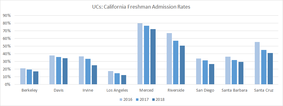 University of California Admission Rates for California Residents. © 2018 O's List, LLC. Do not distribute without permission.